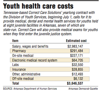 youth-health-care-costs