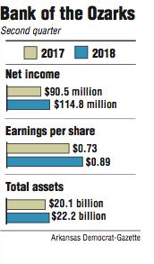 Graphs showing Bank of the Ozarks second quarter information.