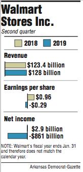 graphs showing walmart stores inc second quarter information