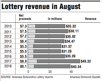 Arkansas lottery sales, proceeds dip from year ago