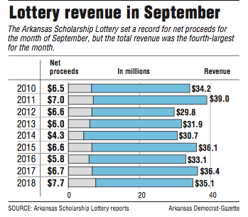 A graph showing lottery revenue in September.