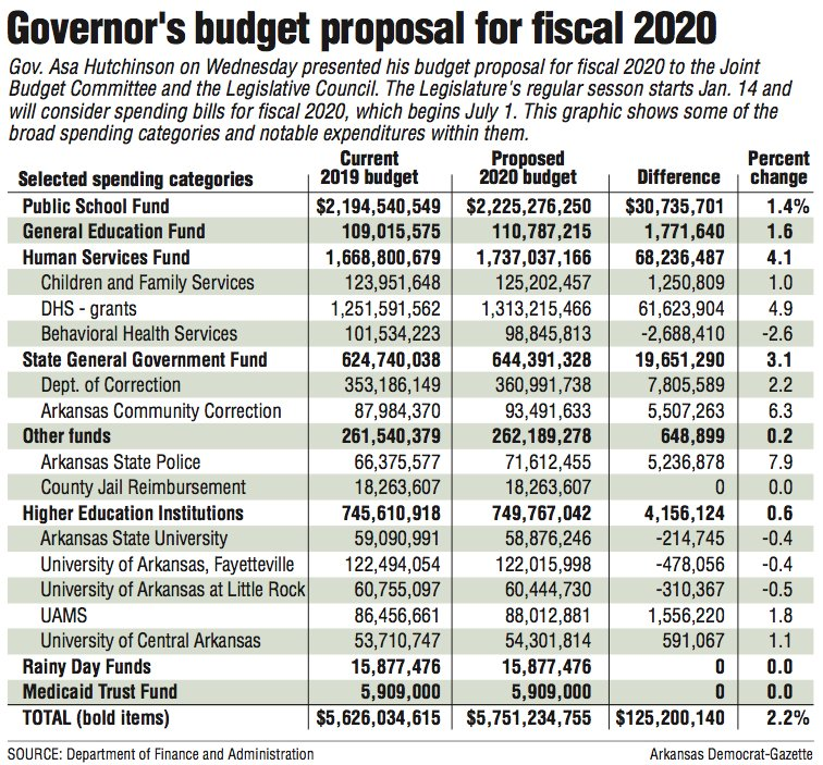 Governor's budget proposal for fiscal 2020