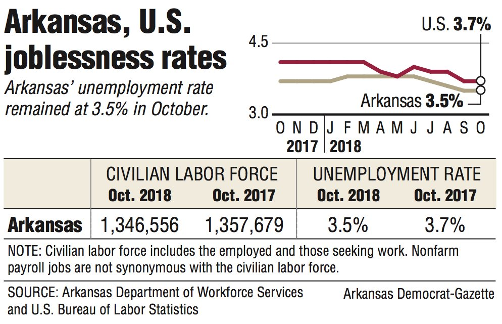 Graphs and information about the Arkansas and U.S. joblessness rates.
