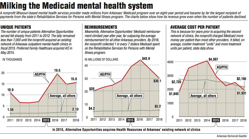 Two Reports Highlight Growing Mental >> Nonprofit Cashed In Using Arkansas Program For Mental Services