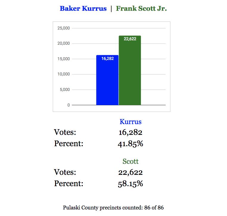 Little Rock mayor results as of 9:42 p.m.