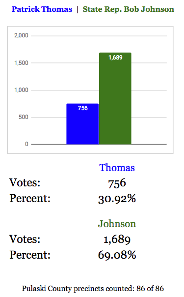 Jacksonville mayor results as of 10:32 p.m. Tuesday.