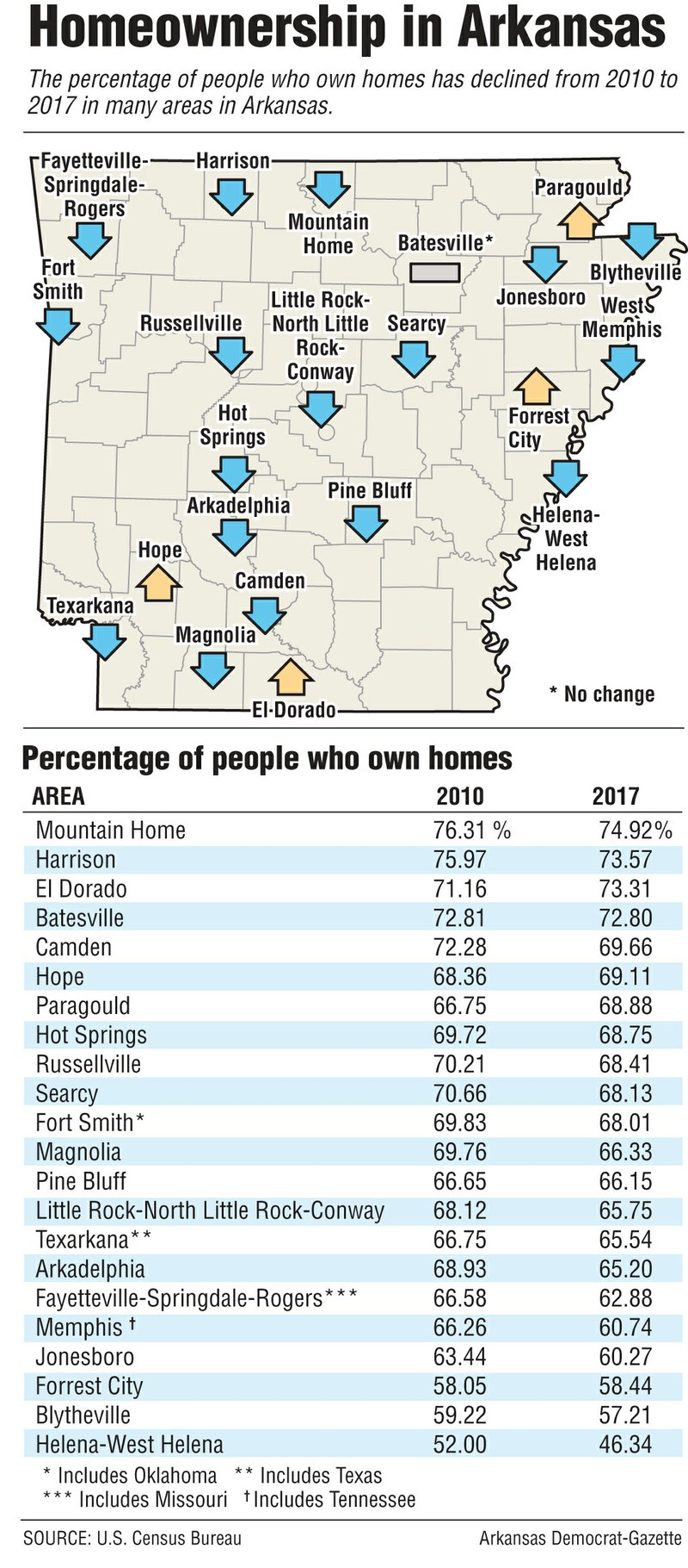 Debt, high rent, low wages stall homeownership across U.S. and in ...