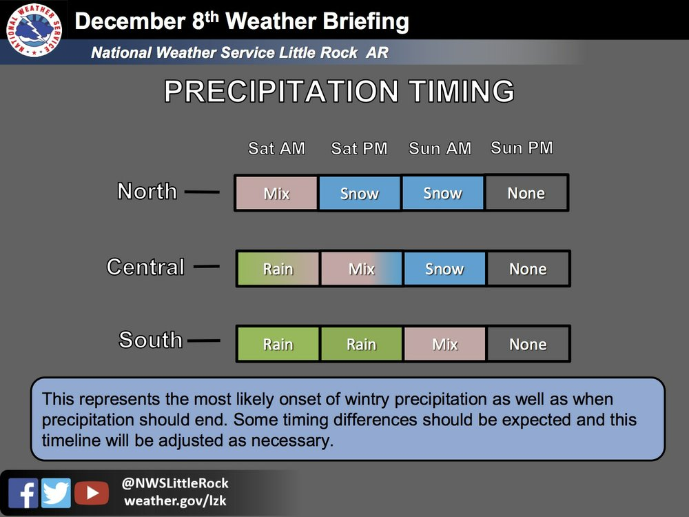 This National Weather Service graphic details expected precipitation and timing across Arkansas.