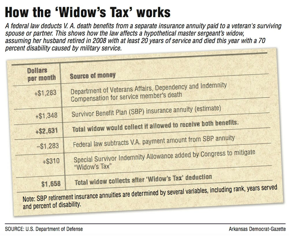 Information about how the 'Widow's Tax' works