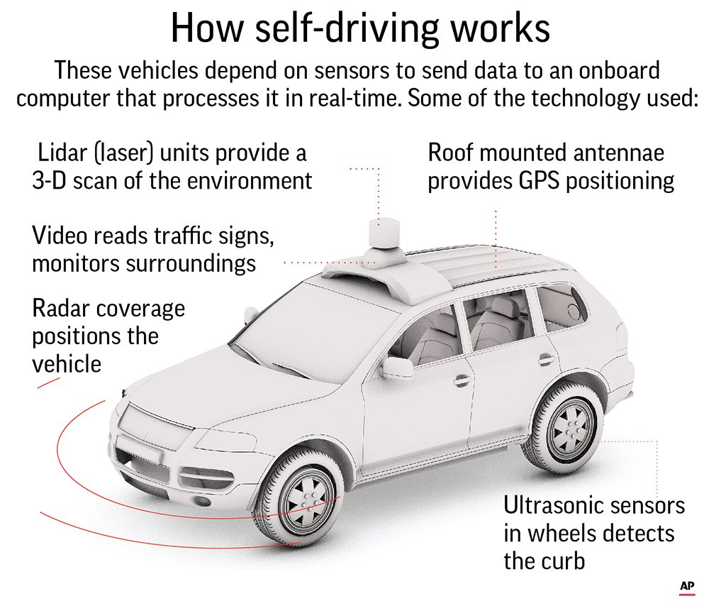 Some of the technology behind the driverless vehicle. The Associated Press