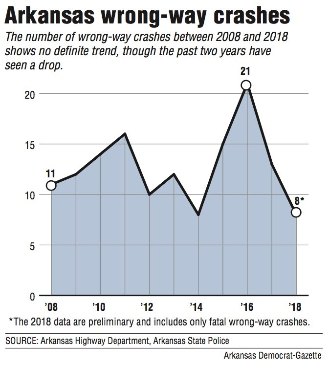Arkansas wrong-way crashes
