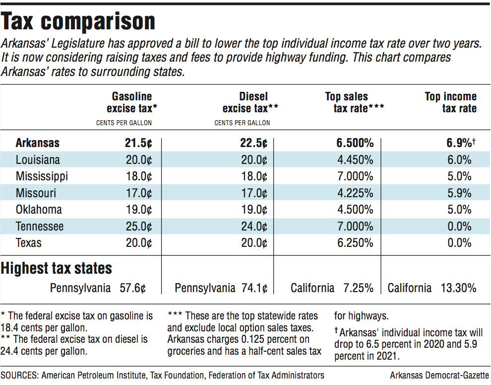 Sales tax finds use on roadStates looking beyond fuel levy