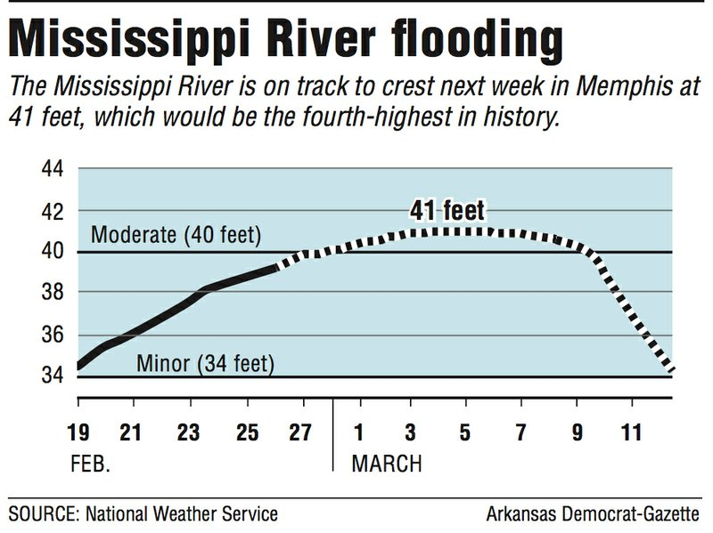 Rains swell Mississippi River