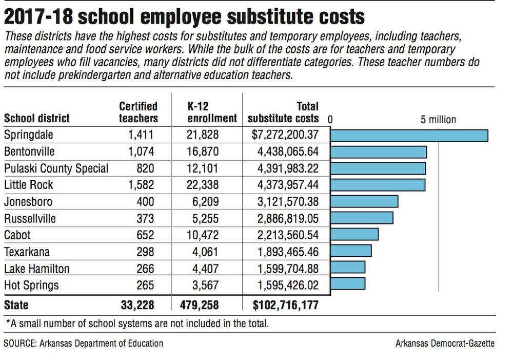2017-18 school employee substitute costs