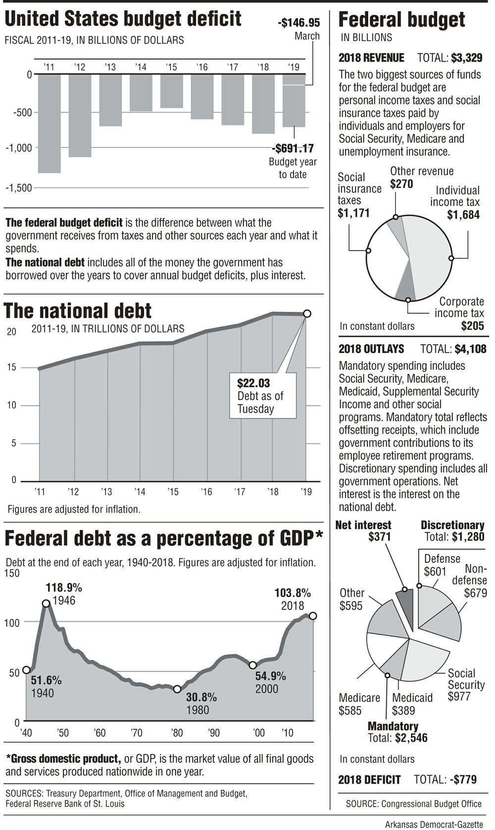 U S ' deficit tops $146B in March