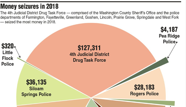 Officials Agree Arkansas Forfeiture Law Is Unfair