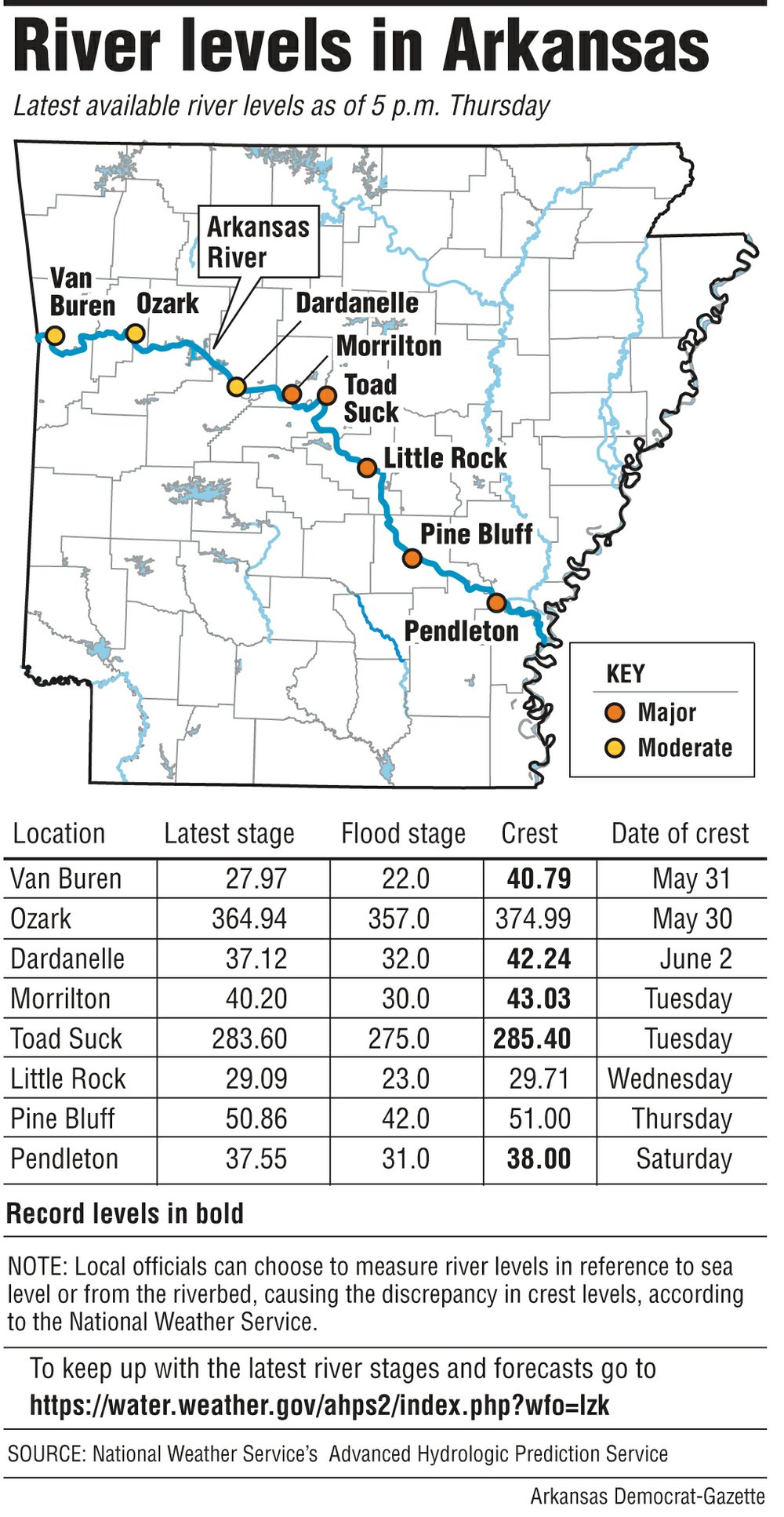 River levels in Arkansas