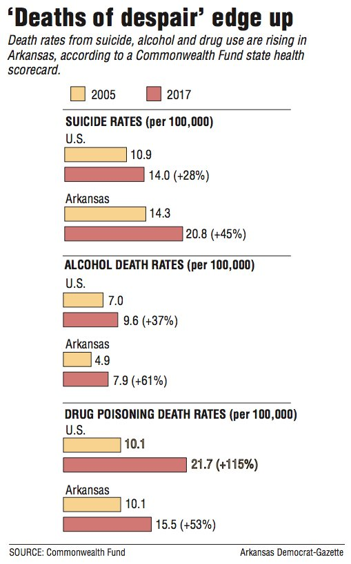 Graphs showing death rates from suicide, alcohol and drug use in Arkansas