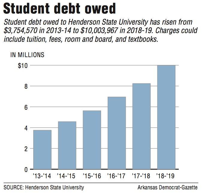 Student debt owed