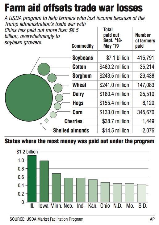 Farm aid offsets trade war losses