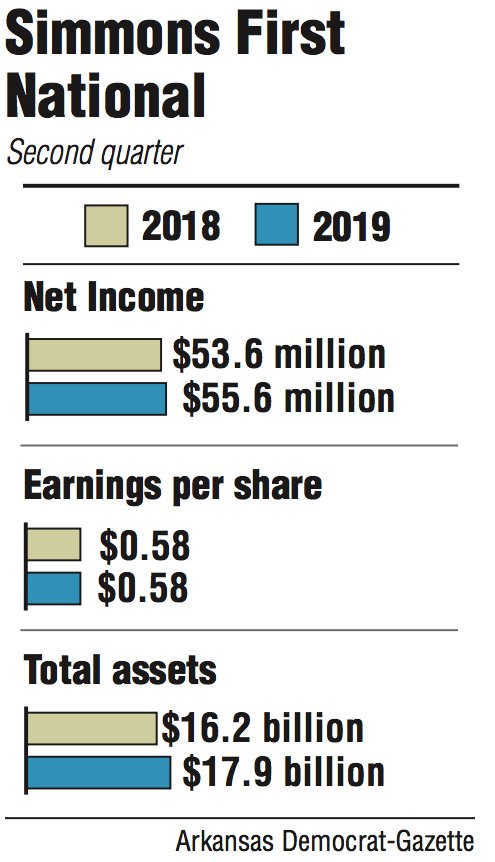 Lender reports income up 3 8% as assets climb to $17 9B