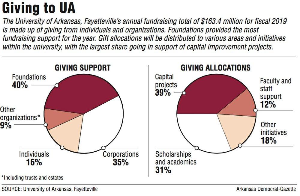 Giving to UA