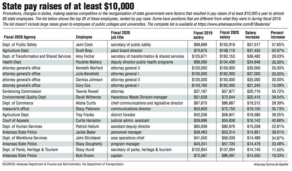 Related Companies by Salary