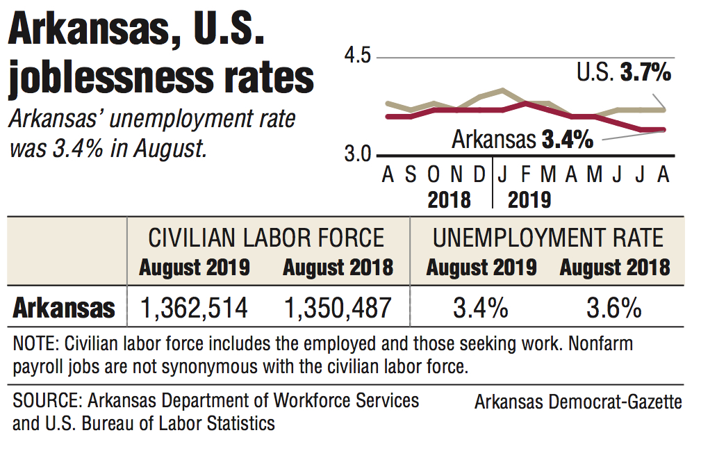 State's jobless rate stays put at 3.4%