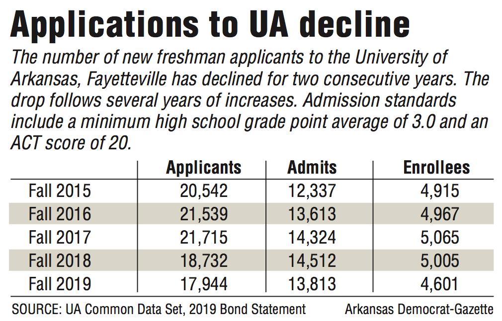 UA applications dip again this fall