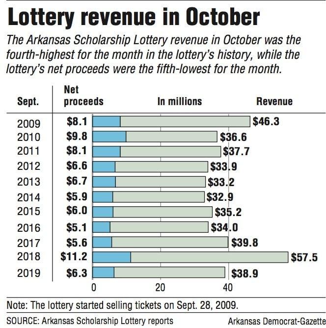 Lottery revenue in October
