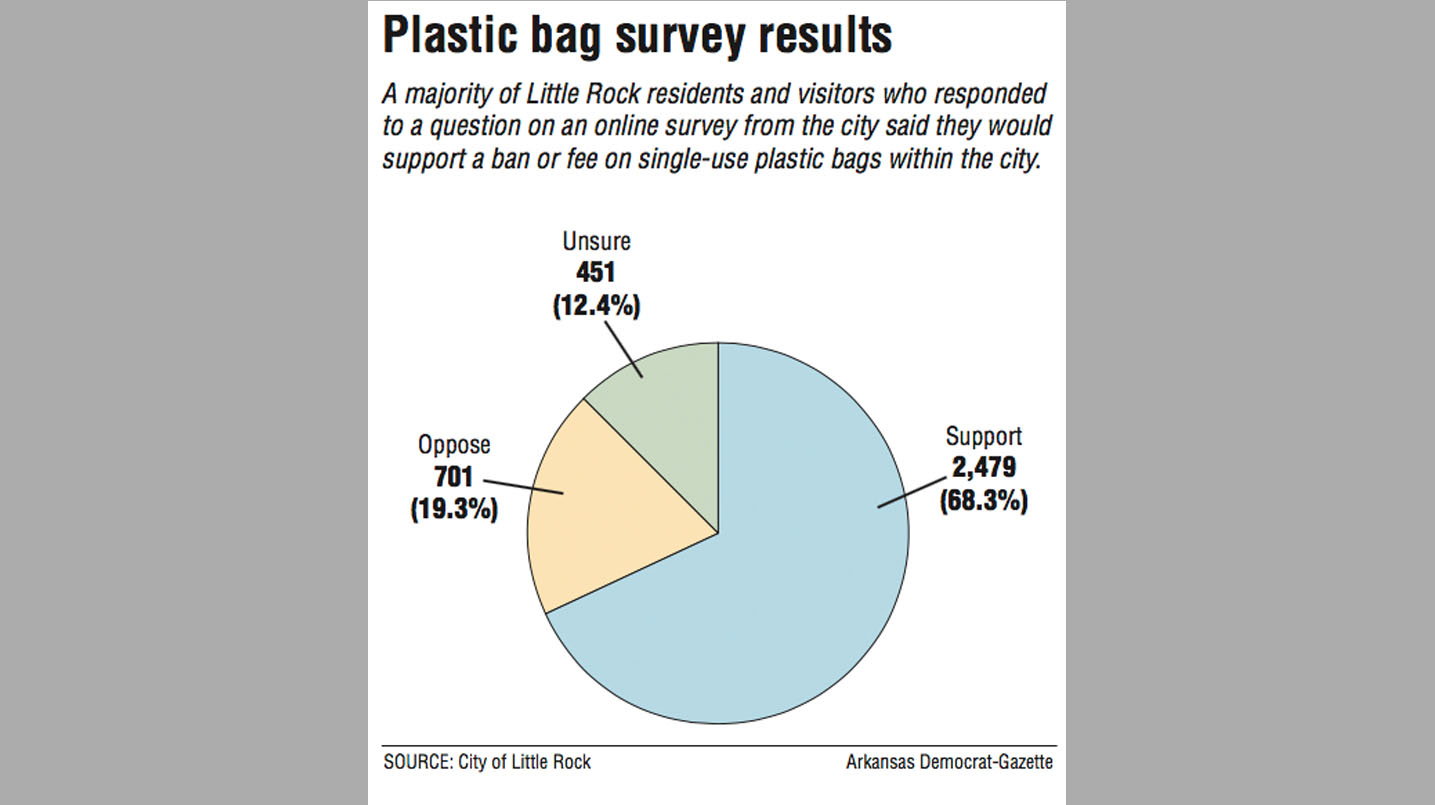 Little Rock poll: Plastic bags out of favor