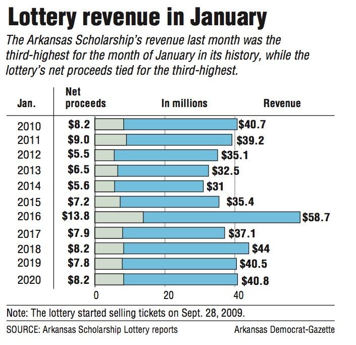 Lottery revenue in January