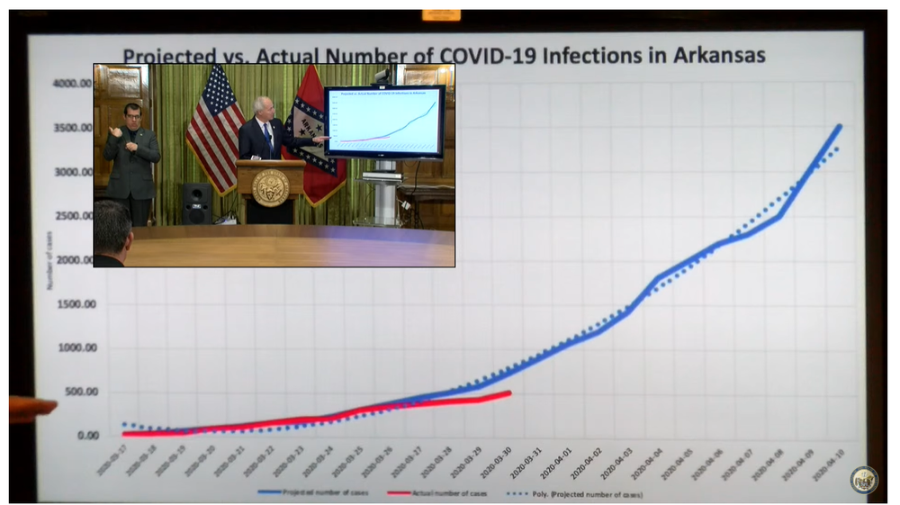 Gov. Asa Hutchinson shows a graph during a news conference on Tuesday.